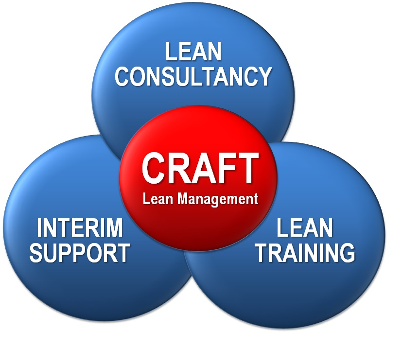 Lean management - Lean opleiding - Lean consultant