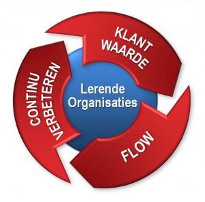Lean kernwaarden - lerende organisatie - klantwaarde - flow - continu verbeteren