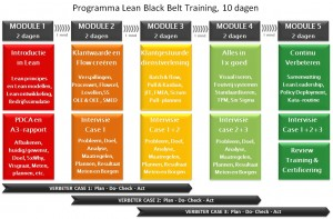 Lean trainingen Black Belt Programma