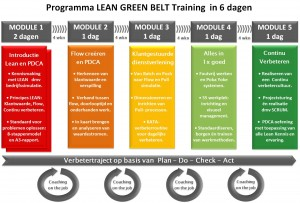 Lean Trainingen Green Belt programma met coaching 6dgn