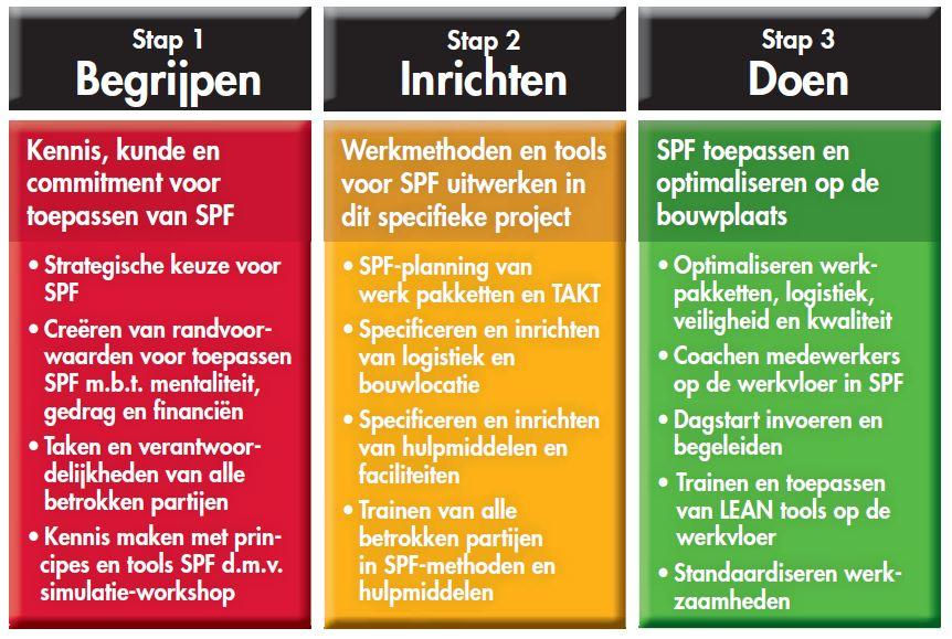 SPF bouwen traject