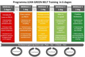 Green-Belt-Training-programma-6-dagen-test