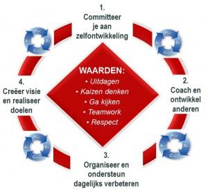 Lean leiderschap ontwikkelmodel Craft Lean Management