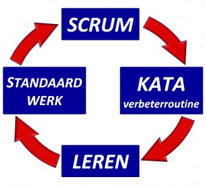 scrum training scrum methode
