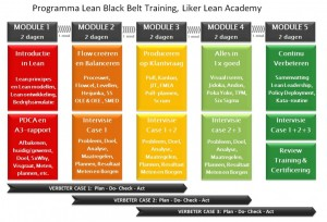 Lean Black Belt Training Programma Liker Lean Academy